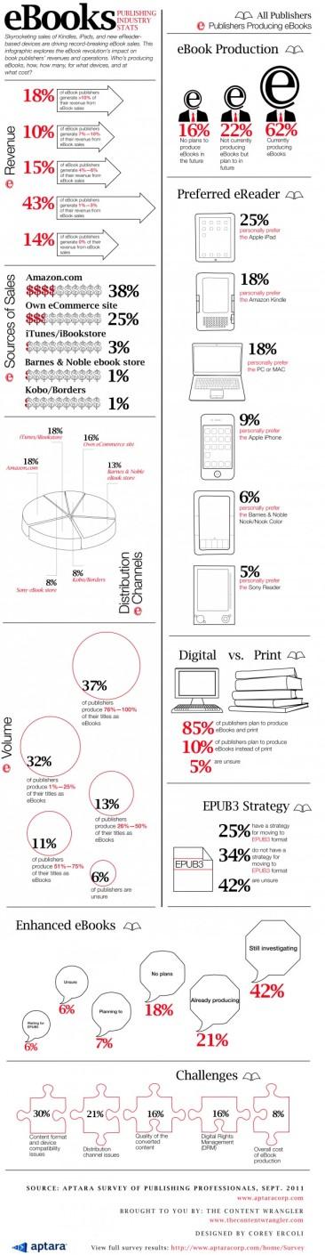 eBook Stats
